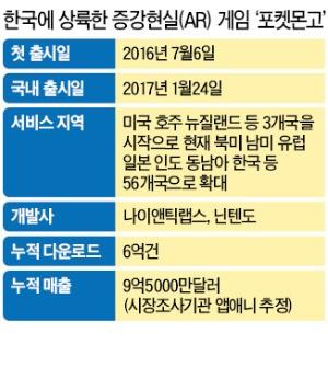 와우~한국 출시 첫날 291만명 이용한 '포켓몬고'