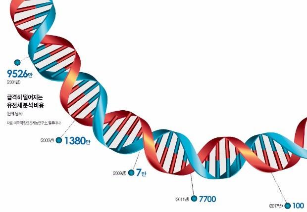 잡스가 1억원 쓴 유전체 검사 '10만원 시대' 열린다