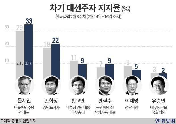 차기 대선, 문재인 33%·안희정 22% 양강 구도 구축…<한국갤럽>