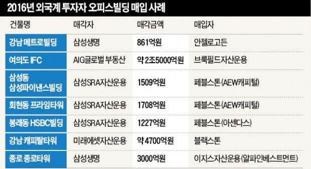 """[오피스빌딩 쓸어담는 외국인] """"한국 오피스 연 5%+α 수익률 가능""""…미국·유럽 큰손 10년 만에 귀환"""