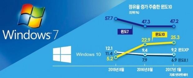 '구형 윈도7' 인기에 발목잡힌 MS
