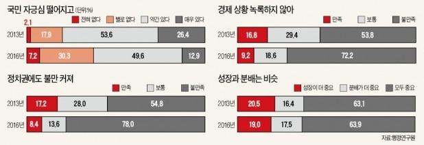 """[정부 못 믿는 국민들] """"대한민국 국민으로서 자긍심 있다"""" 62%…3년새 20%P 하락"""