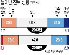 """[정부 못 믿는 국민들] 보수 정권 피로감?…""""나는 진보"""" 22%→26%"""