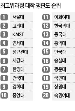 [한경, 2017 대학 최고위과정 평가] '부동산 특화' 건국대 평판 4계단 상승