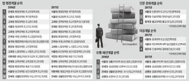 [한경, 2017 대학 최고위과정 평가] '국내 최고' 서울대 국가정책과정 첫 1위…대기업 임원이 가장 선호
