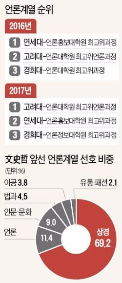 [한경, 2017 대학 최고위과정 평가] '최순실 사건' 영향?…언론과정, 문학·역사·철학 제치고 입학 선호 2위