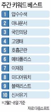 [왁자지껄 온라인] 특검에 쏠린 눈…'압수수색' 최고 관심
