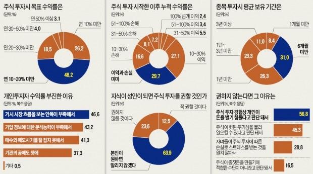 """[이제 다시 주식이다] 주식 투자로 """"돈 벌었다"""" 38% vs """"본전"""" 30% vs """"까먹었다"""" 32%"""