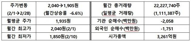 [IR뉴스] 신성솔라에너지 월간 리포트