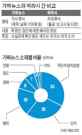 [경찰팀 리포트] '~카더라' 넘어선 가짜뉴스…미국 이어 한국 대선도 흔드나