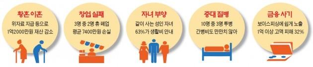 한국의 60대 5대 리스크 덫에 걸리다
