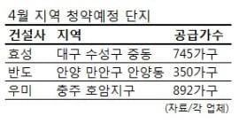 효성·반도·우미, 4월 명문학군 내세운다