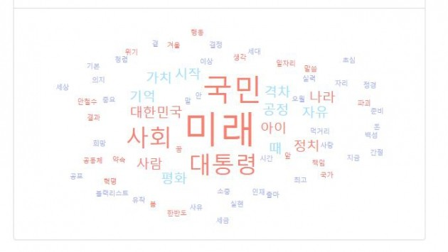 대선후보 출마선언문 감성 비교해보니 … 문재인 '흥미' vs 안희정 '남성적'
