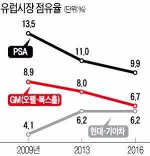 20만대 수출하던 한국GM, 유럽 수출 급제동