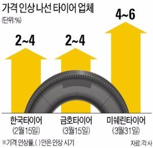 타이어 가격 줄줄이 인상…미쉐린, 승용차용 4% 올린다