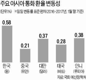 [한상춘의 국제경제 읽기] '삼류' 취급받는 한국 원화…달러 투자자 뿔났다