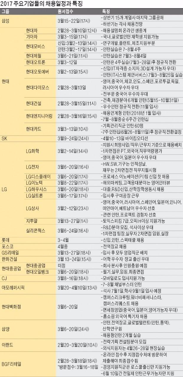 [취업에 강한 신문 한경 JOB] SK, 내달 10~13일 바이킹 오디션