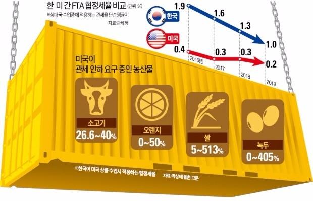 """[한·미 FTA 발효 5년] """"미국과 에너지 협력 늘리고 한·미·일 FTA 추진을"""""""