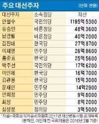 [공직자 재산 공개] 대선주자·청와대 인사 재산
