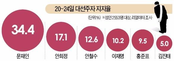문재인 34.4% 12주째 1위…보수진영선 홍준표 9.5% '최고'