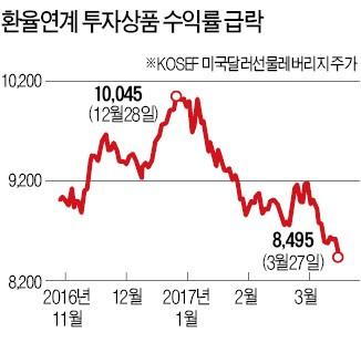 가파른 원화 강세…'달러 재테크' 초비상