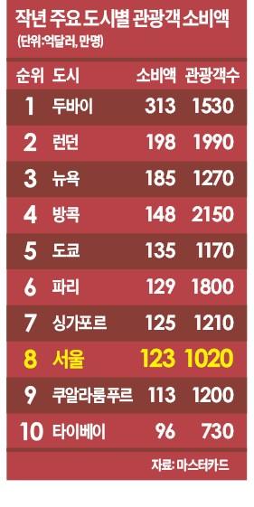 [세계는 '스카이 타워' 전쟁 중] 두바이 313억달러 vs 서울 123억달러…관광객 '머니 블랙홀'의 마법