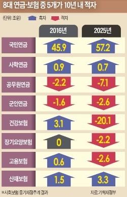 [한국도 내달 고령사회 진입] 연금 고갈 눈앞인데…표 급한 대선후보들 '퍼주기식 노인 공약' 남발