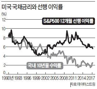 [한상춘의 '국제경제 읽기'] Fed 보유 '자산매각' 충격…'금리인상' 몇 배 되나