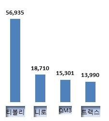 2016년 완성차 소형 SUV 내수 판매량. (자료/각사)