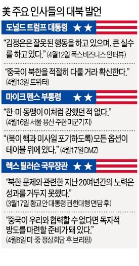 """펜스 """"북한, 시리아 공격 잘 봤을 것…전략적 인내 시대 끝났다"""""""