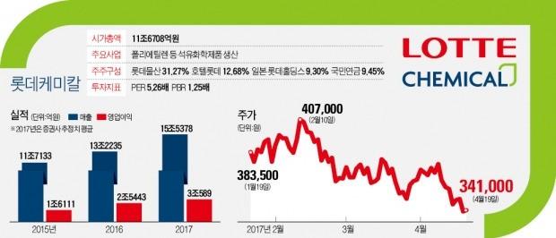 1분기 사상최대 실적 낸 롯데케미칼, '3조 몸값' 자회사 상장으로 날개 단다
