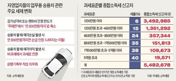 전문직·자영업자 업무용차 '세금 경보'…1억짜리 고가차 굴리면 세금 500만원↑