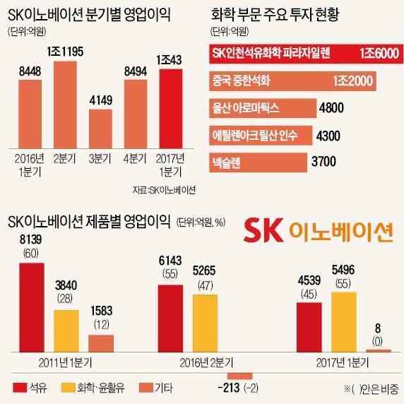 [SK 주력사들 '깜짝 실적'] SK이노베이션 '딥 체인지'…화학·윤활유가 1조 영업익 이끌었다