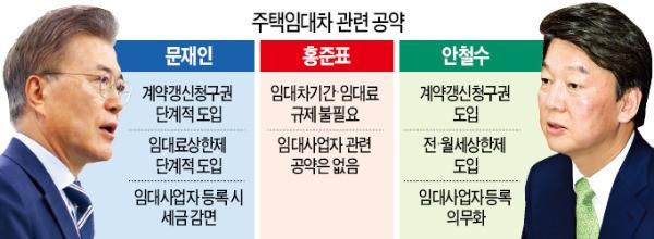 '전월세 상한제·계약갱신 청구권' 태풍 온다