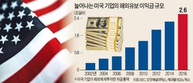 미국기업 해외 유보금만 2.6조달러…세금 깎아줘도 U턴 힘든 까닭