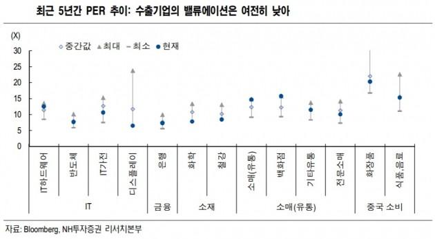 """""""코스피, 여전히 저평가…수출주 매력적""""-NH"""