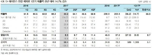 """""""바텍, 올해 실적 감소 불가피""""-한국"""