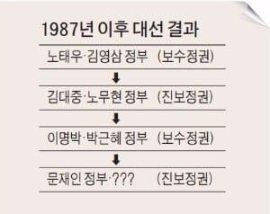 [문재인 대통령 취임] 보수-진보 '10년 주기 정권교체설' 또 맞았다