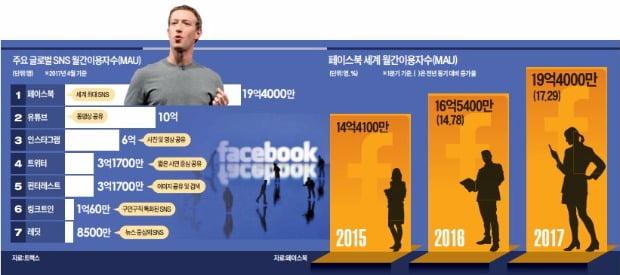[Focus] 페이스북 위력…전세계 20억명이 빠져들다