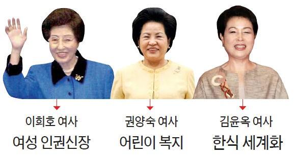 역대 대통령 부인들 관심사는?