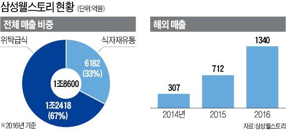 삼성 웰스토리, 하루 100만끼 '직장인 밥상' 책임지는 1위 급식사