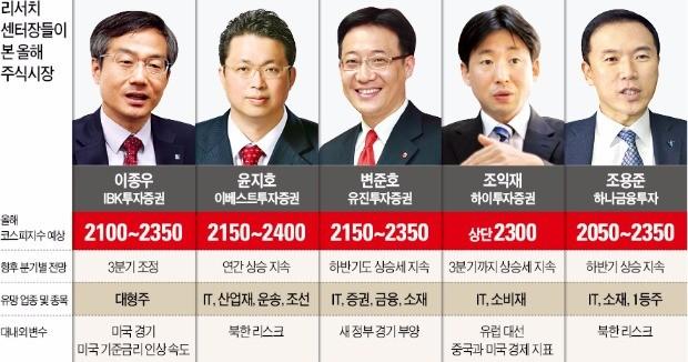 """""""탄력 받은 코스피, 연내 2400에 도전…IT·금융·소재주 노려라"""""""