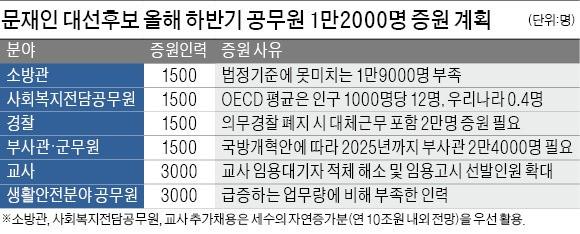 """[대선 D-1] 문재인 """"당선되면 올 하반기 공무원 1만2000명 추가 채용"""""""
