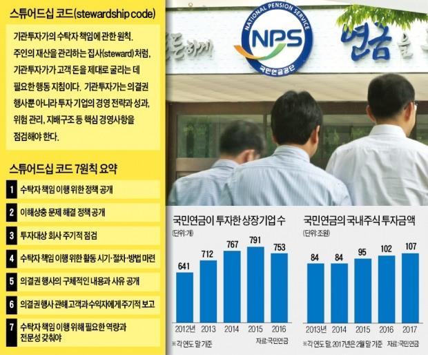 [국민연금, 의결권 행사 강화] 국민연금, 대선후보에 코드 맞췄나…상장사 350여곳 '긴장'
