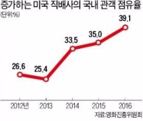 할리우드 '큰손', 한국영화 투자 대공세…관객 점유율 40% 육박