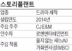 카카오 자회사 로엔, CJ 드라마 제작사 인수