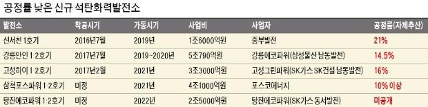 """공정률 10% 미만 총 9기…민간 발전사들 """"이미 수천억 투자"""""""