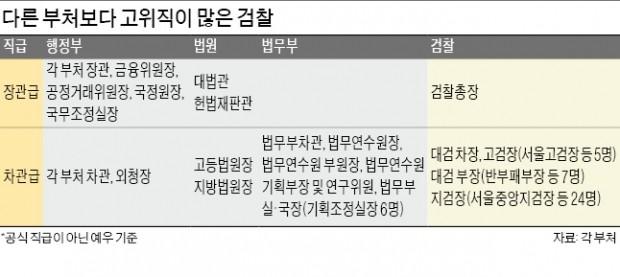검찰 차관급 대우만 48명…청와대 '직급 낮춰 힘빼기' 촉각