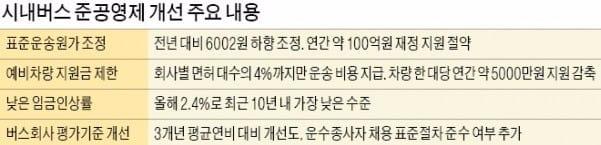 서울시, 13년 만에 '버스 준공영제' 손본다
