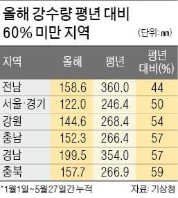 """4대강 6개 보 내달부터 상시 개방…농민 """"가뭄 심한데 왜 지금 여나"""""""